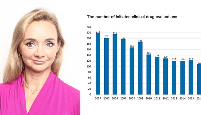 New report shows a severe decline in Swedish clinical drug trials