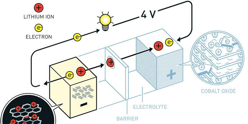 Yoshinos Battery Nobel Media